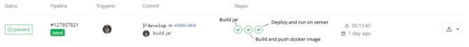 新知图谱, 使用 GitLab CI 和 Docker 自动部署 Spring Boot 应用