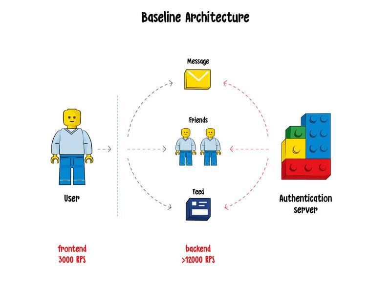 Basic认证