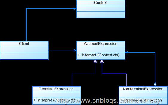 解释器模式_thumb[3\]