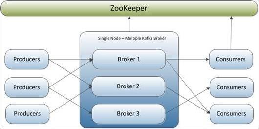 单节点多 broker