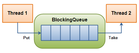 Queue vs RingBuffer