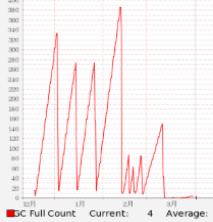 图 .Full GC 监控统计