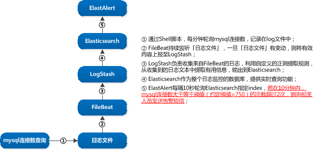 mysql_connection_monitor