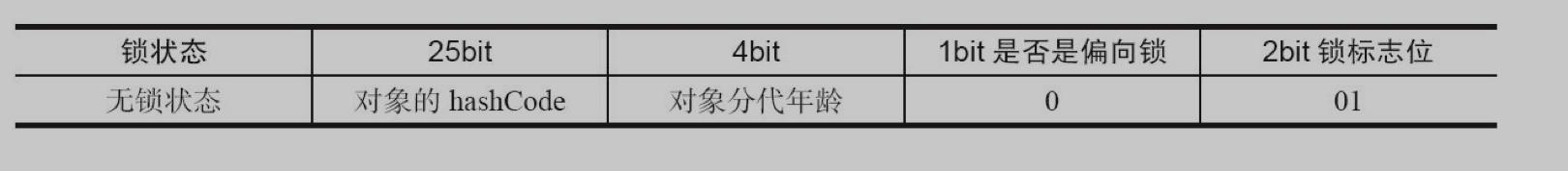 32位JVM Mark Word 结构
