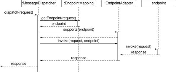 MessageDispatcherServlet 处理流程