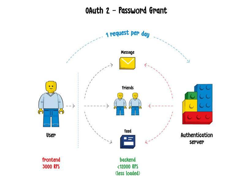 OAuth2认证