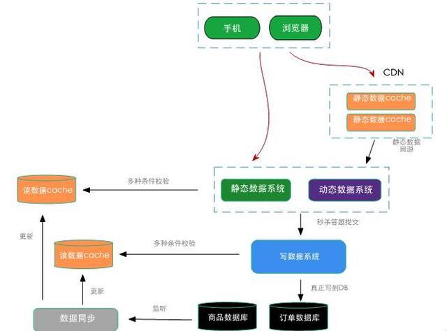 图4 秒杀系统分层架构