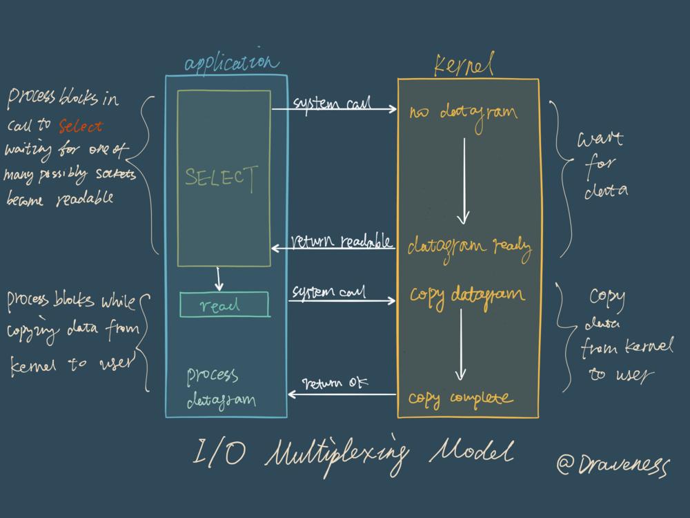I:O-Multiplexing-Mode