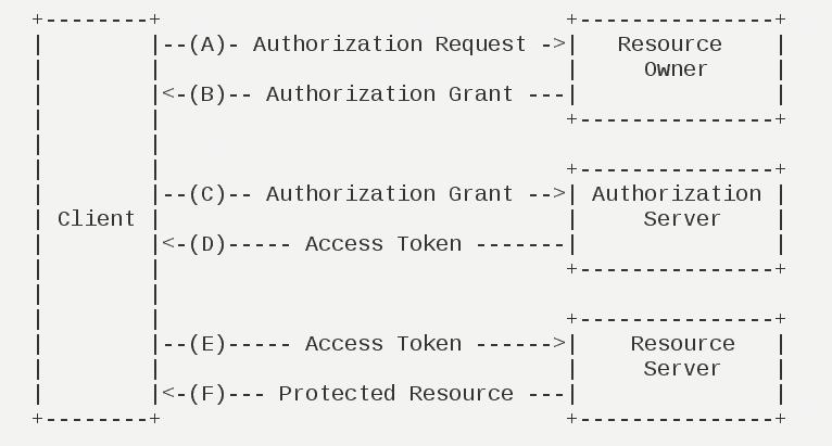 OAuth 2.0 运行流程