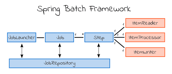 Spring Batch框架