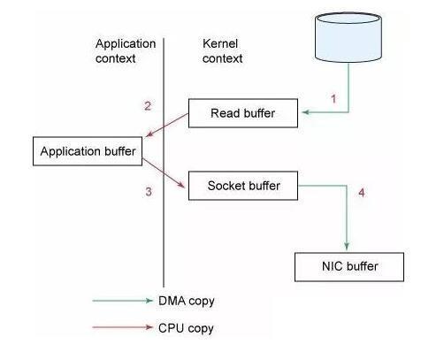 文件传输到 Socket 的常规方式