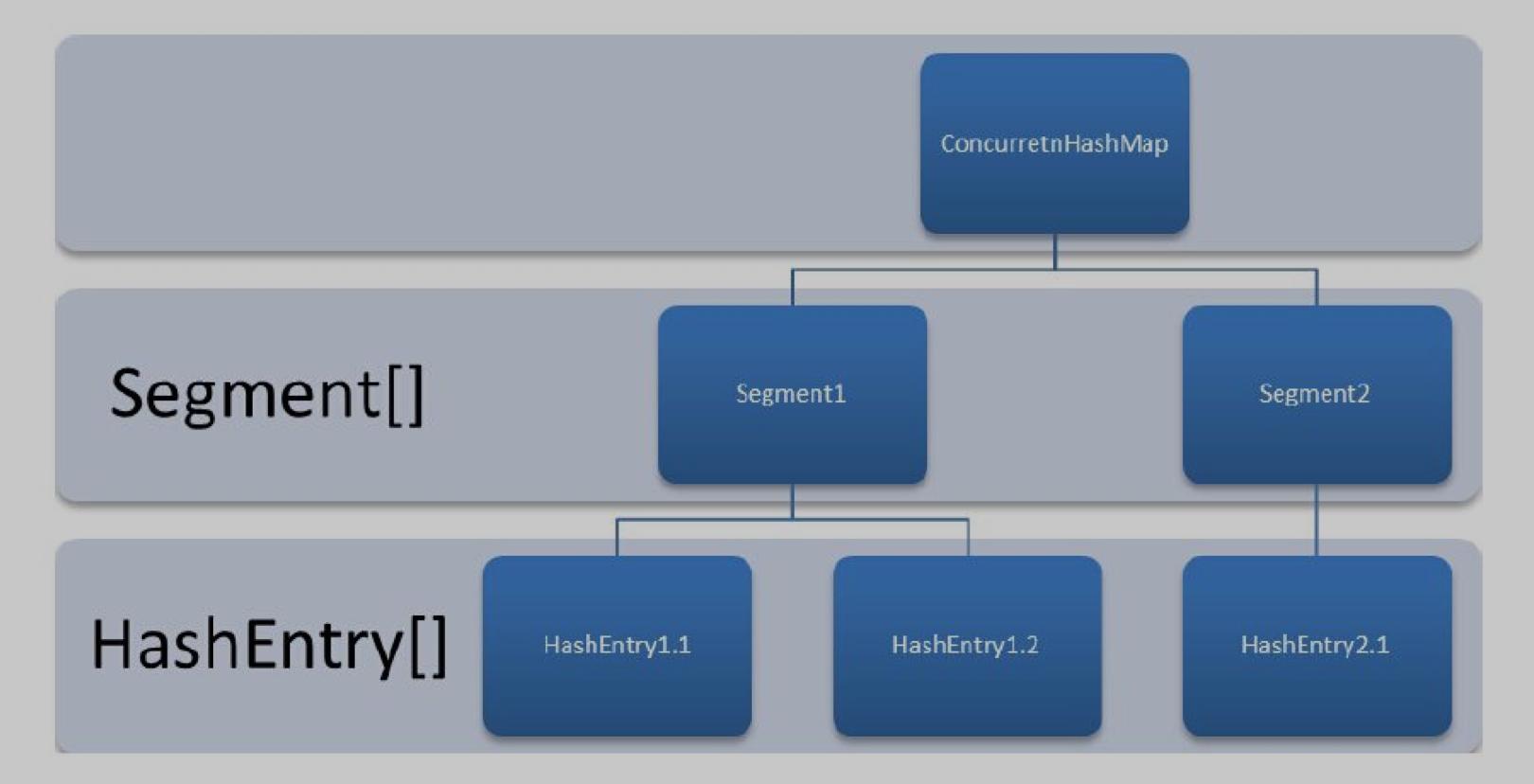 ConcurrentHashMap数据结构