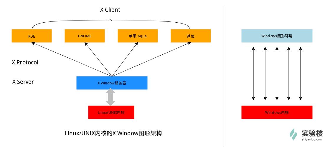Linux桌面环境.png