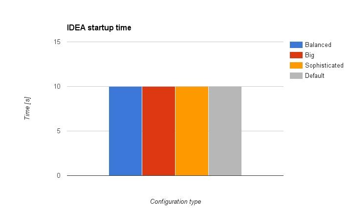 IntelliJ IDEA 内存优化最佳实践 技术分享 第2张