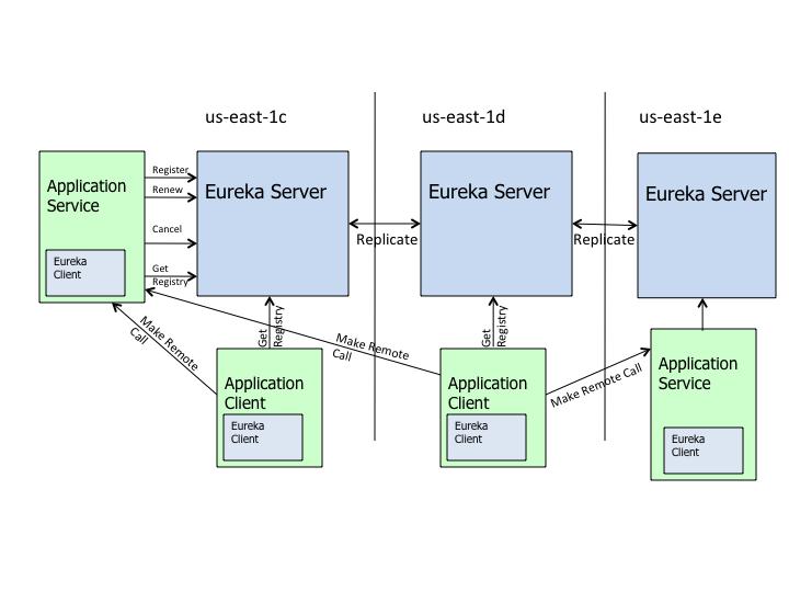 Eureka 整体架构