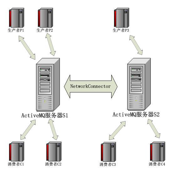使用网络连接器的简单场景