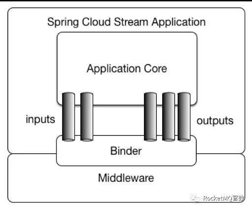 该图片引自spring cloud stream