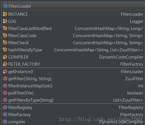 FilterLoader类图