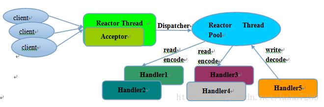 Acceptor/Reactor线程模型