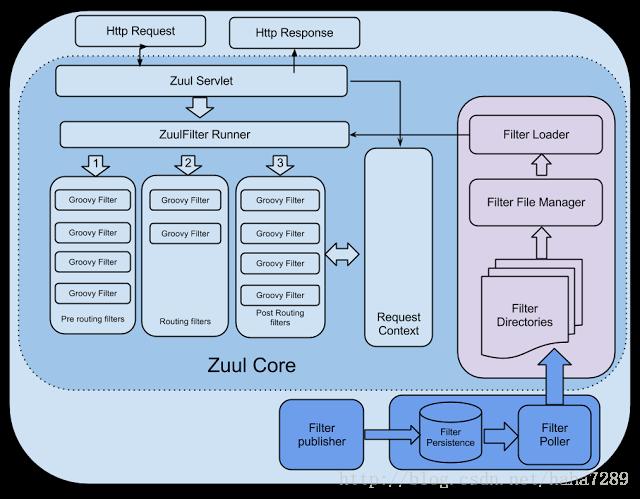 zuul核心框架
