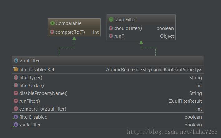 ZuulFilter类图