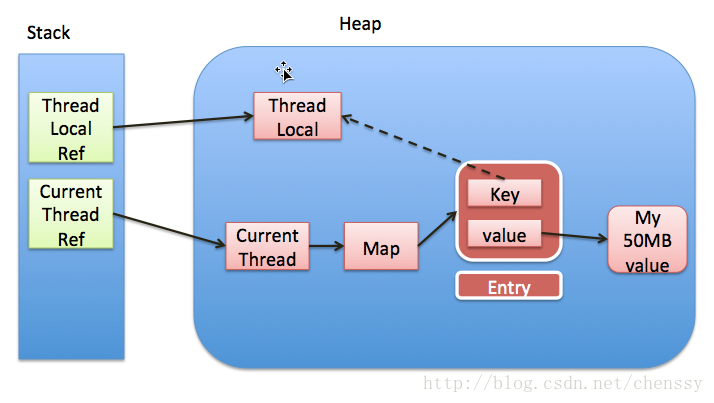 Thread、ThreadLocal、ThreadLocalMap的关系
