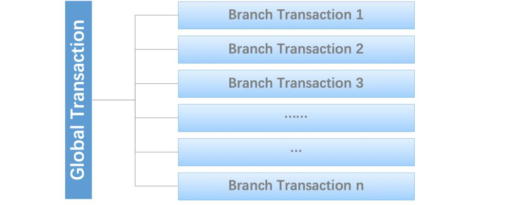 define distribution transaction