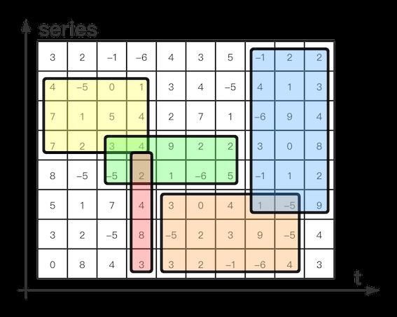time series matrix
