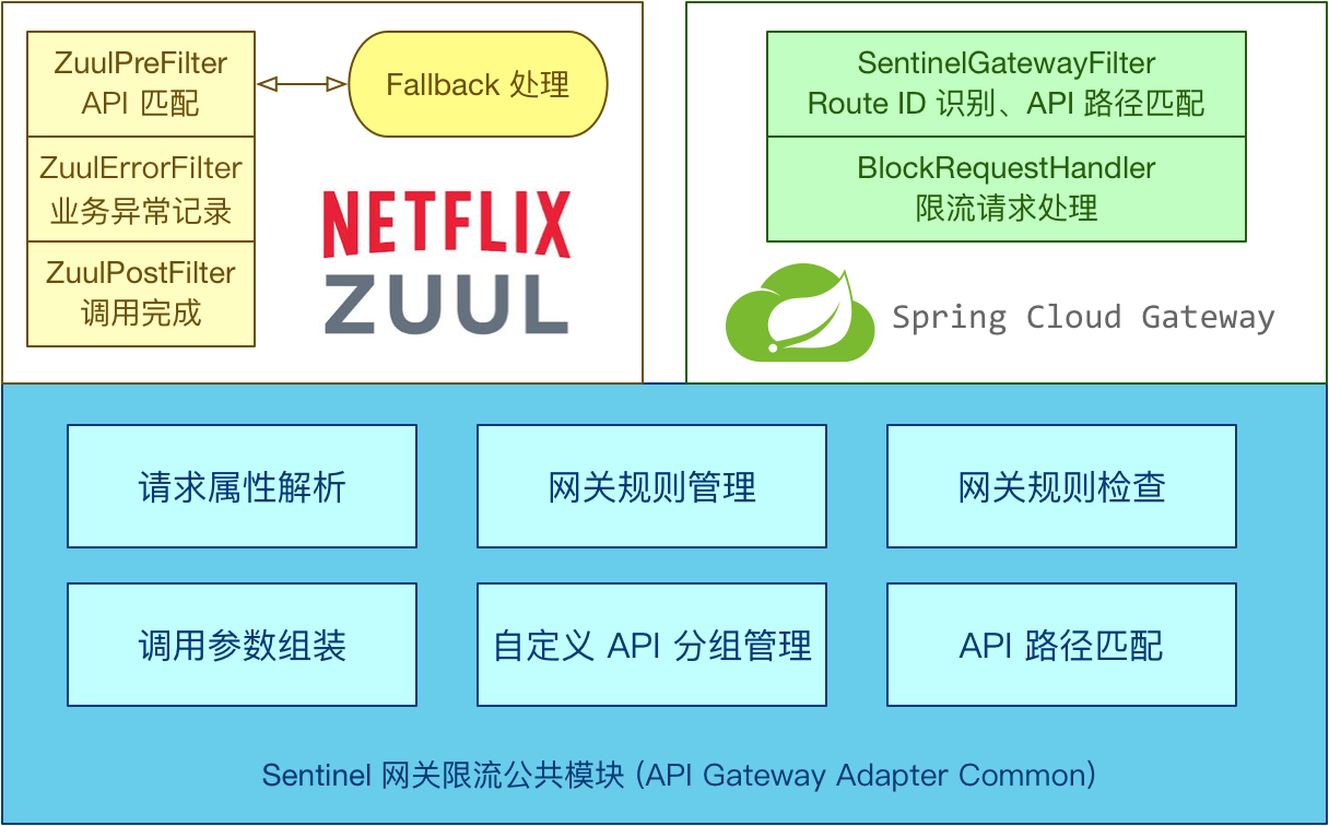 `sentinel-spring-cloud-gateway-adapter` 图