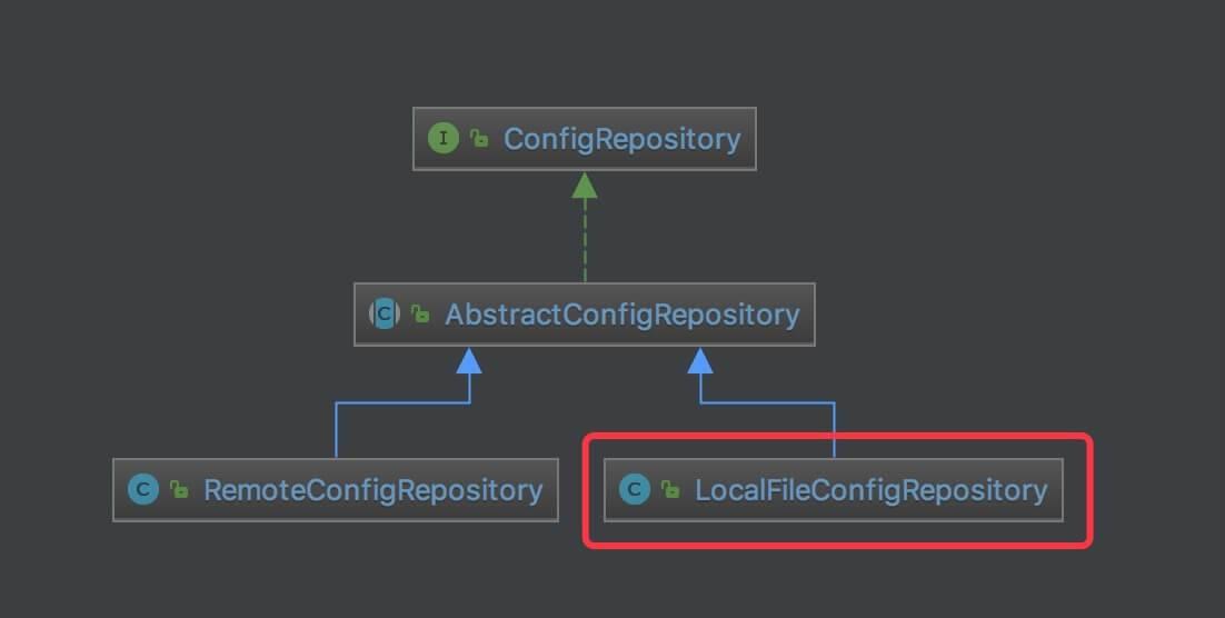 ConfigRepository 类图