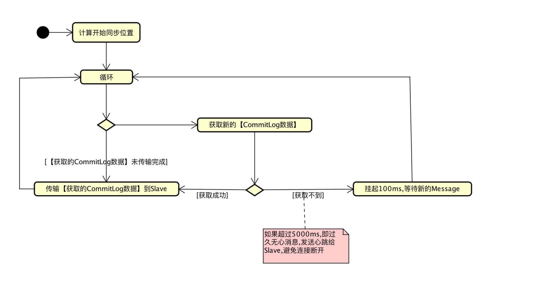 HA.WriteSocketService流程图