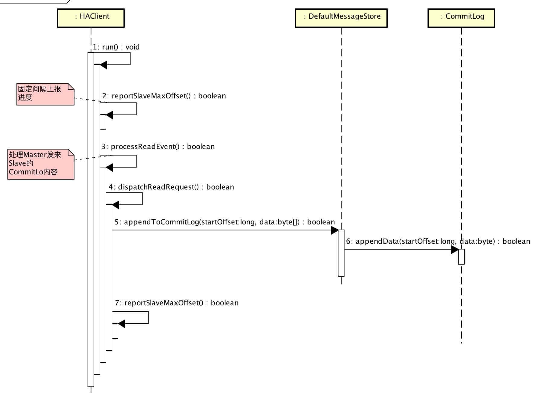 HAClient顺序图