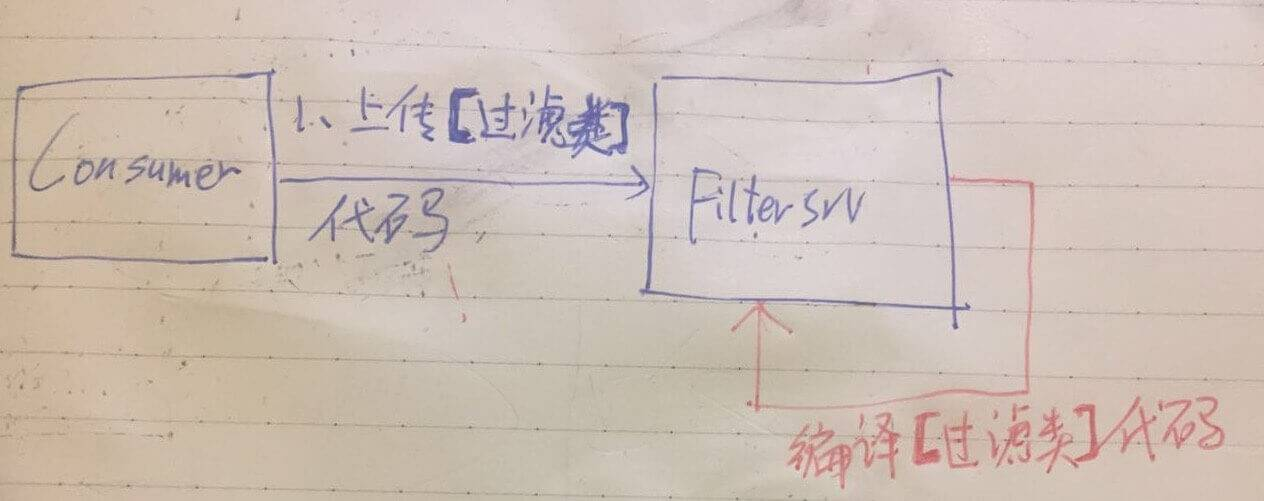 Filtersrv过滤类