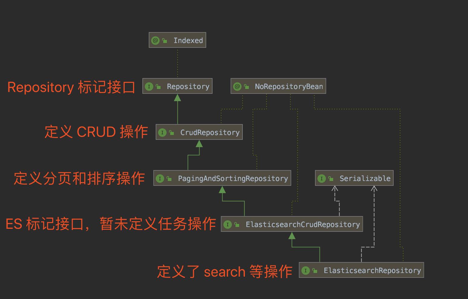 ElasticsearchRepository 类图