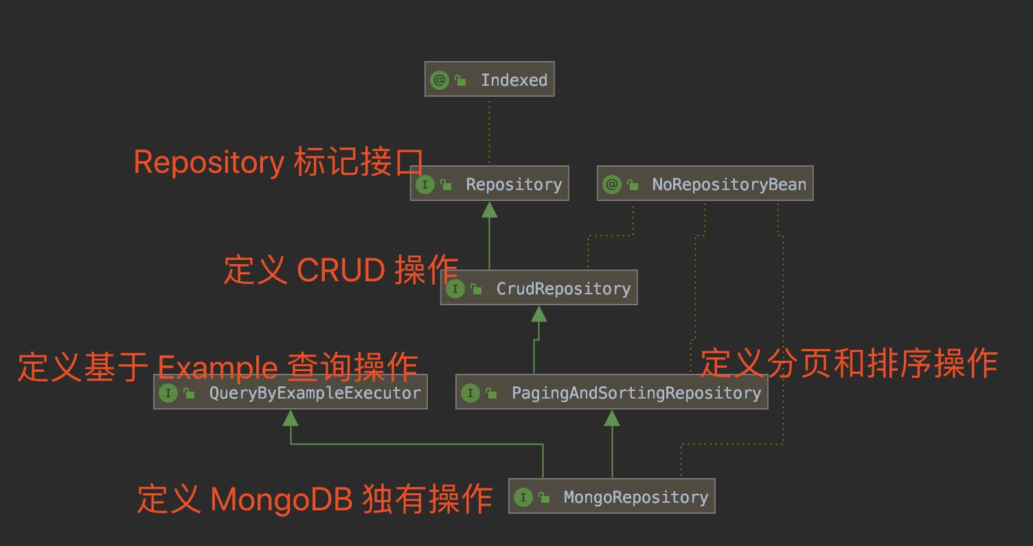 MongoRepository 类图