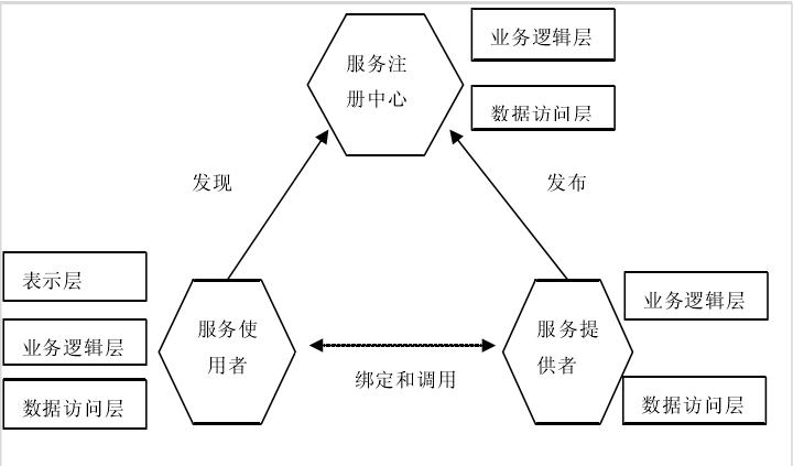 图4:SOA架构示意图