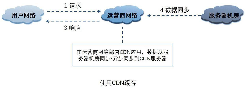 使用CDN缓存