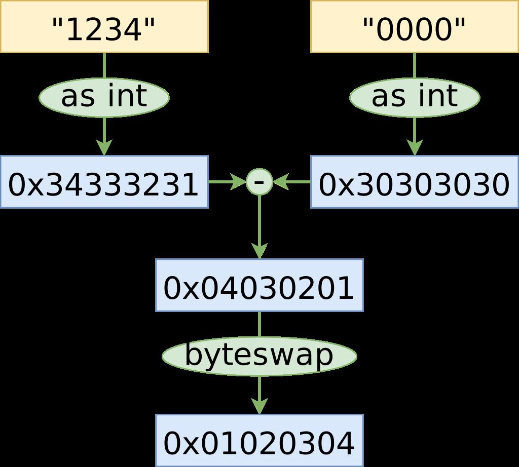 byteswap