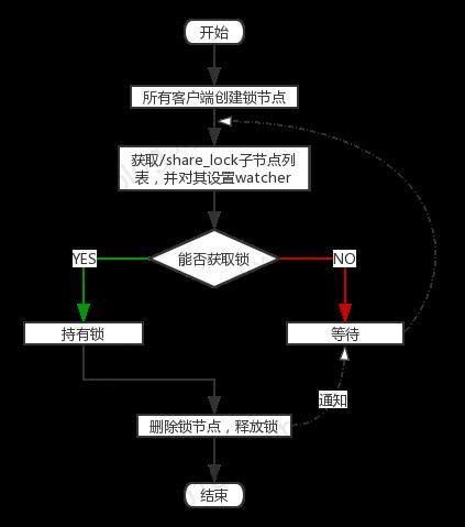 图4 获取读写锁实现1流程图