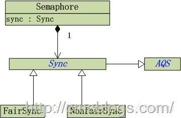 Semaphore 结构