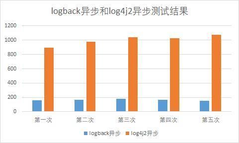logback和log4j2异步测试结果