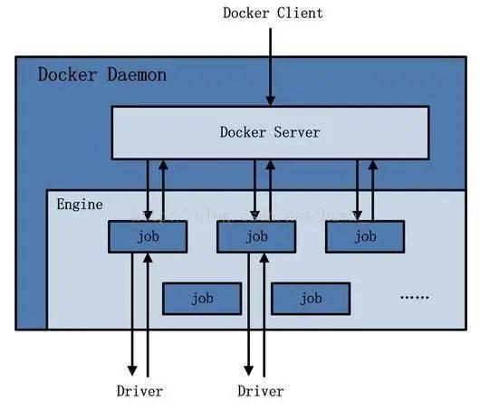 Docker daemon 架构图