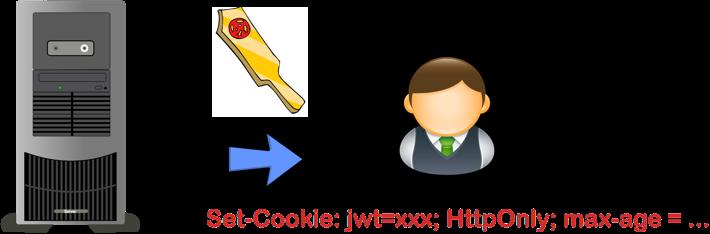 在Cookie中嵌入JWT