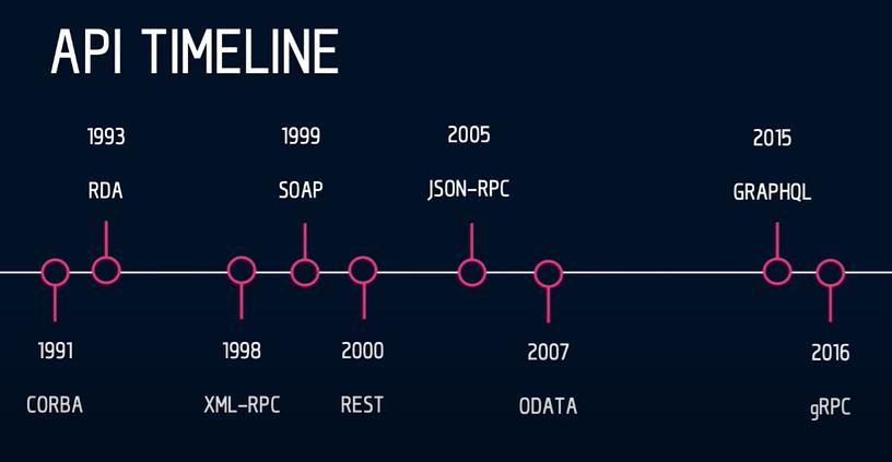 不同时间的 API 架构风格,图源:Rob Crowley