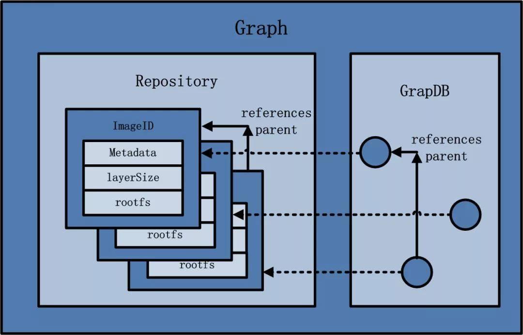 Graph 架构图