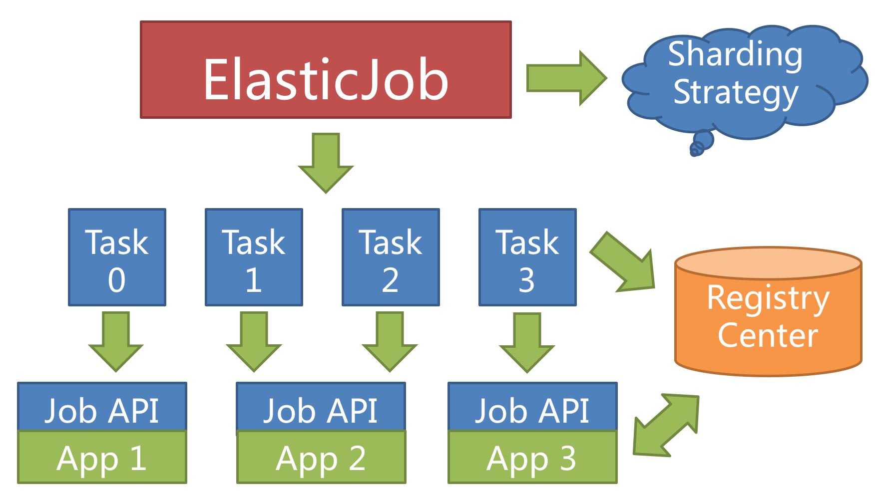 ElasticJob 的产品定位与新版本设计理念