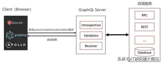 GraphQL执行逻辑