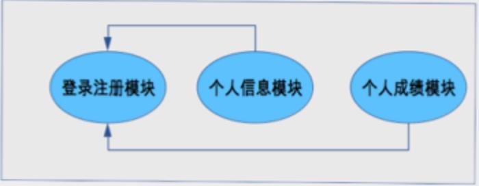 """""""学生管理系统""""的架构"""