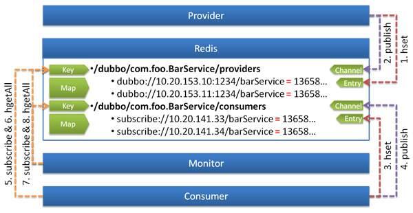 /user-guide/images/dubbo-redis-registry.jpg