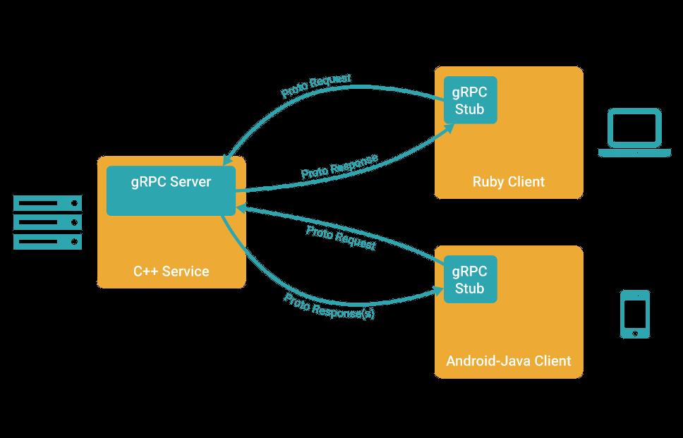 gRPC 示例图